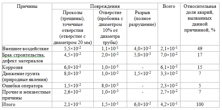 Оценка риска разгерметизации линейной части магистральных трубопроводов